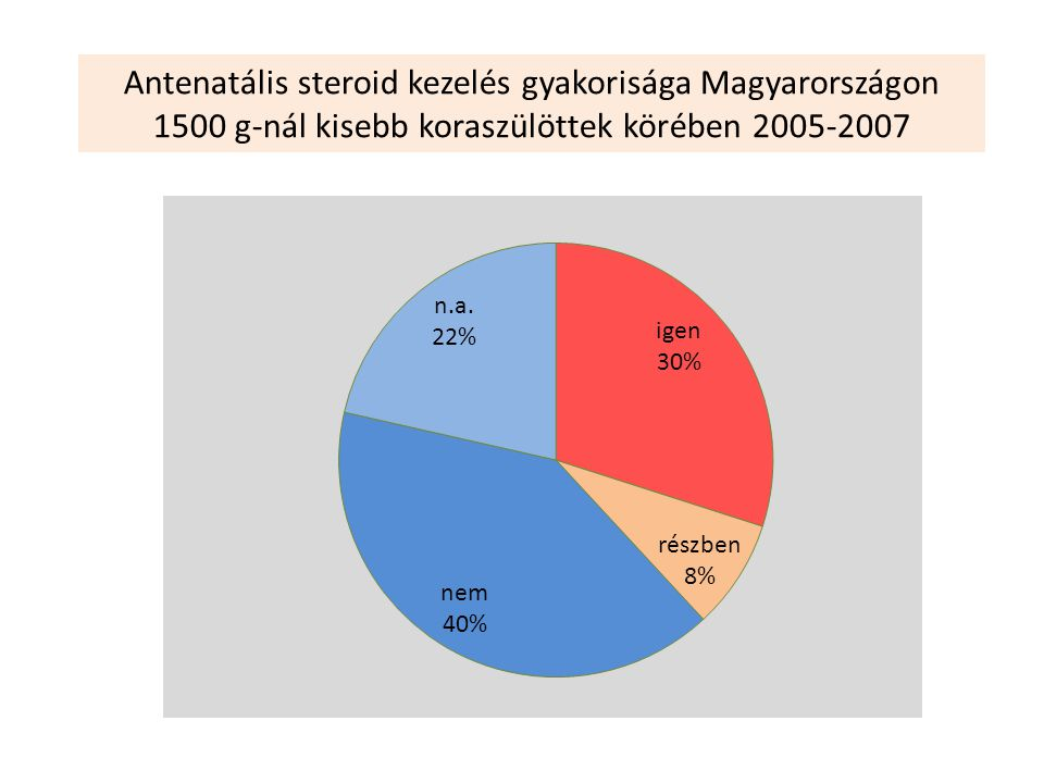 Antenatális steroid kezelés gyakorisága Magyarországon 1500 g-nál kisebb koraszülöttek körében 2005-2007