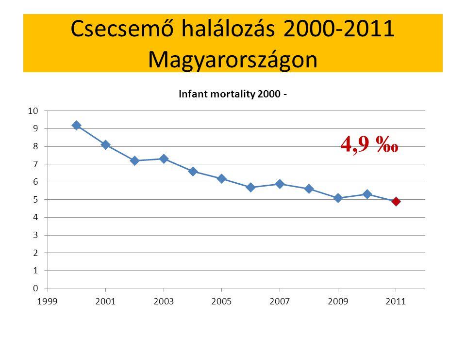 Csecsemő halálozás 2000-2011 Magyarországon