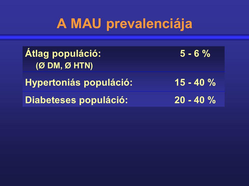 A MAU prevalenciája Átlag populáció: 5 - 6 % (Ø DM, Ø HTN)