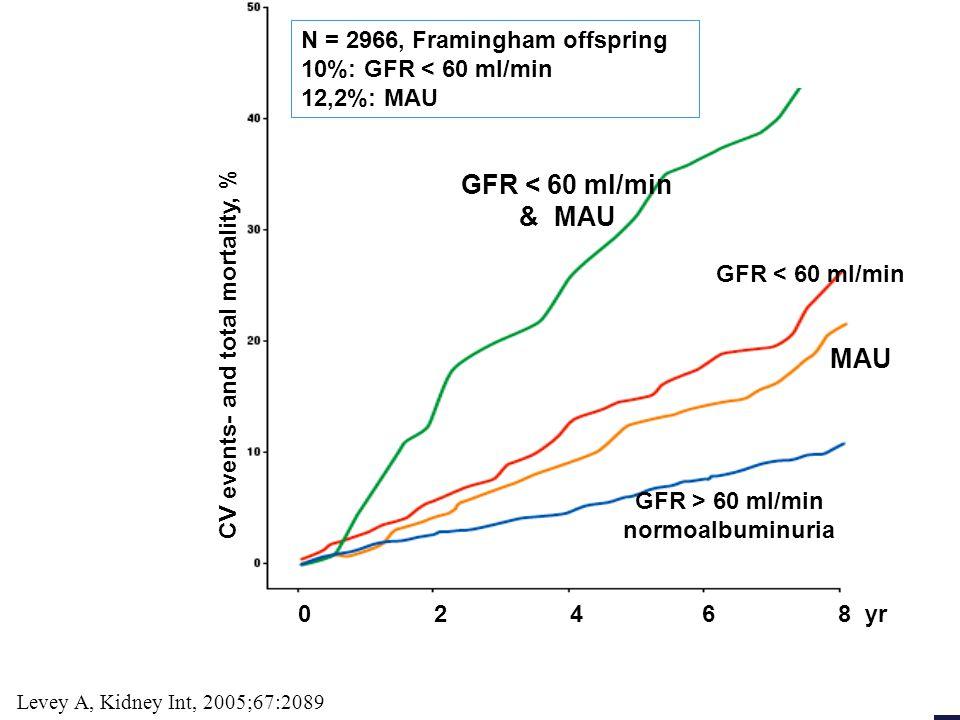 GFR < 60 ml/min & MAU MAU N = 2966, Framingham offspring