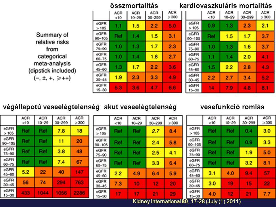 összmortalitás kardiovaszkuláris mortalitás