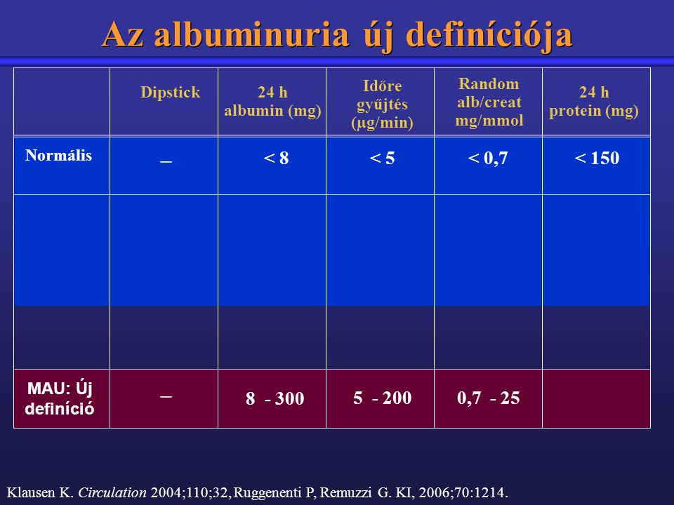 Az albuminuria új definíciója