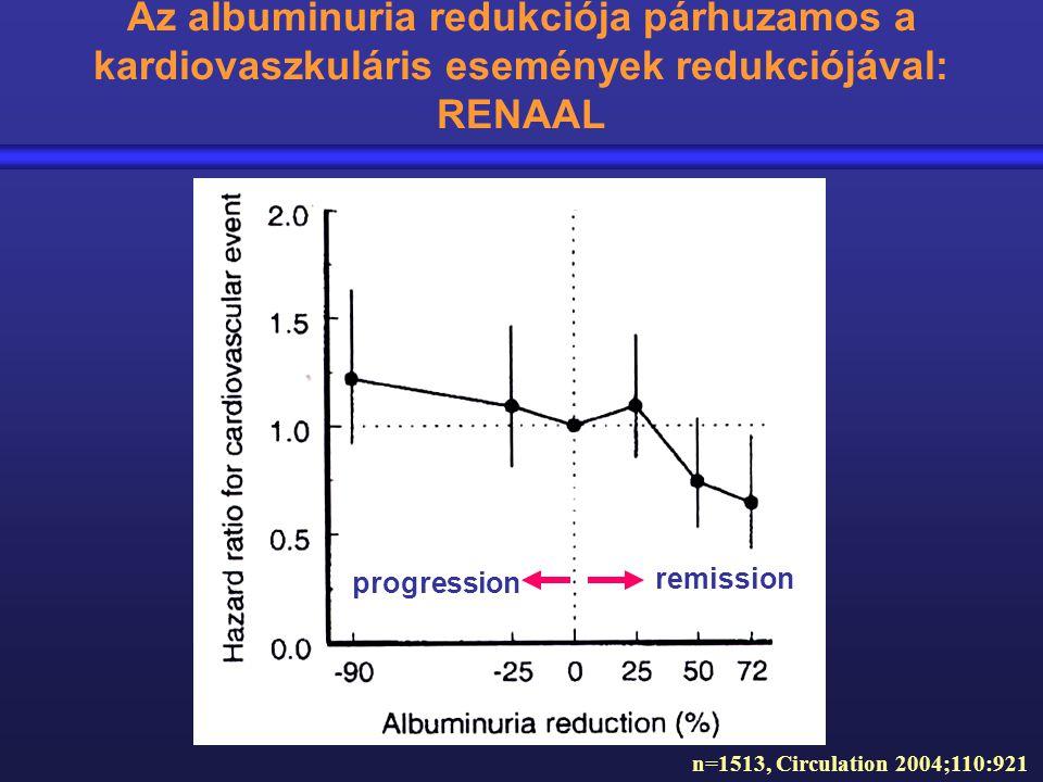 Az albuminuria redukciója párhuzamos a kardiovaszkuláris események redukciójával: RENAAL