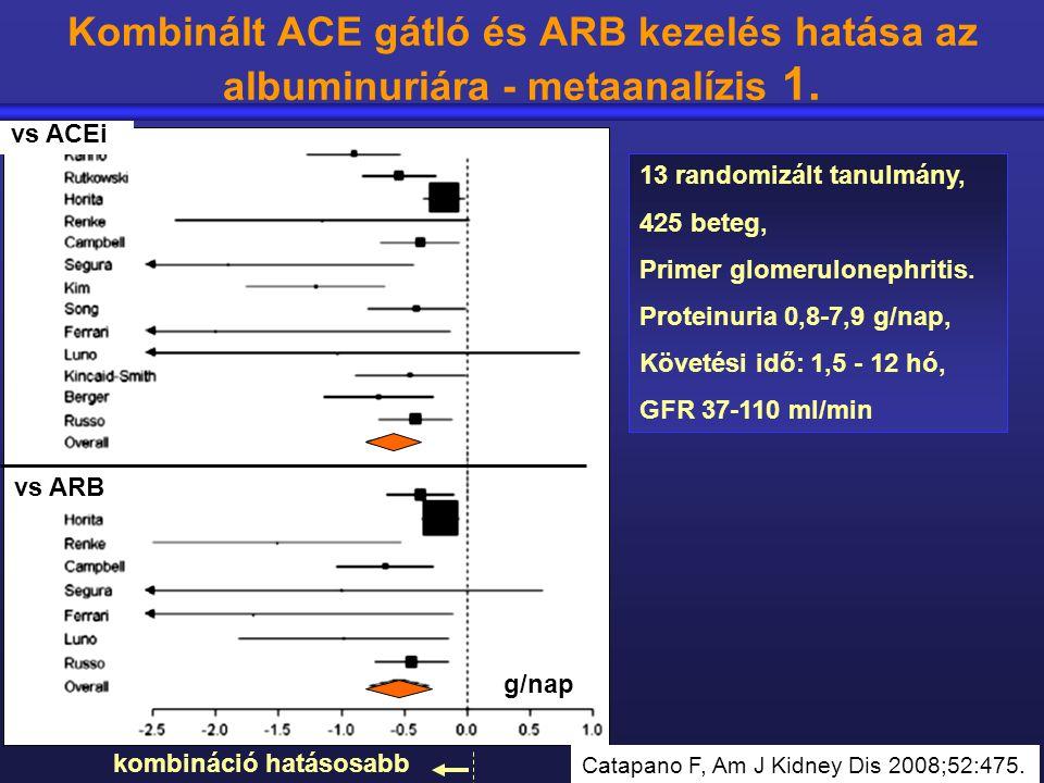 Kombinált ACE gátló és ARB kezelés hatása az albuminuriára - metaanalízis 1.