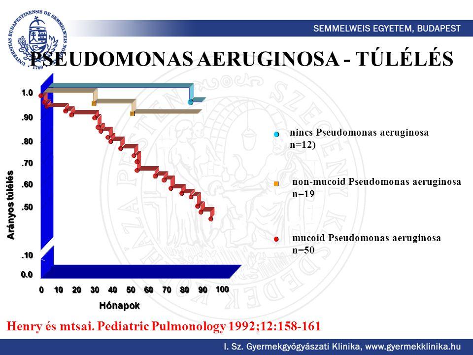 PSEUDOMONAS AERUGINOSA - TÚLÉLÉS
