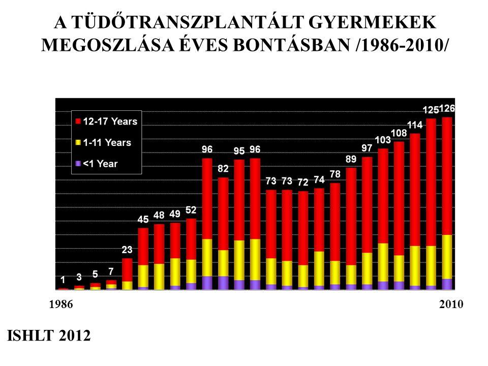 A TÜDŐTRANSZPLANTÁLT GYERMEKEK MEGOSZLÁSA ÉVES BONTÁSBAN /1986-2010/
