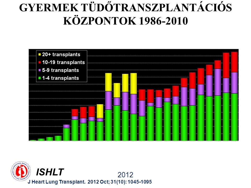 GYERMEK TÜDŐTRANSZPLANTÁCIÓS KÖZPONTOK 1986-2010