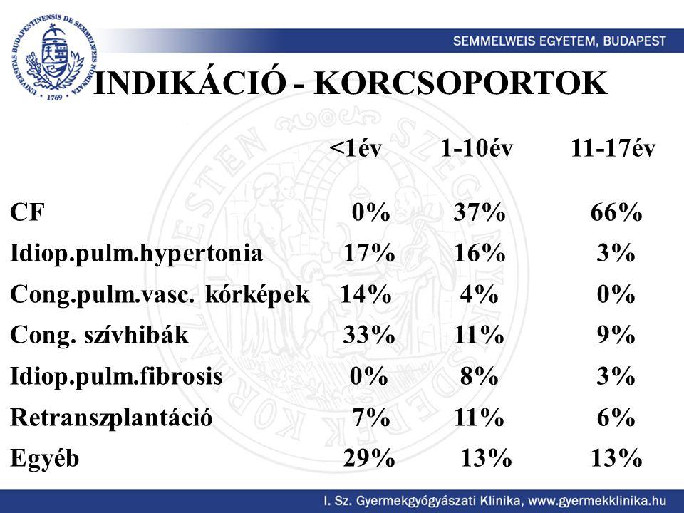 INDIKÁCIÓ - KORCSOPORTOK