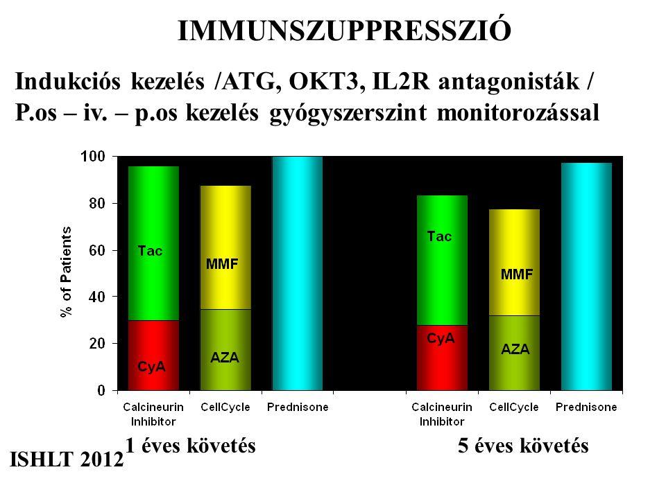 IMMUNSZUPPRESSZIÓ Indukciós kezelés /ATG, OKT3, IL2R antagonisták /