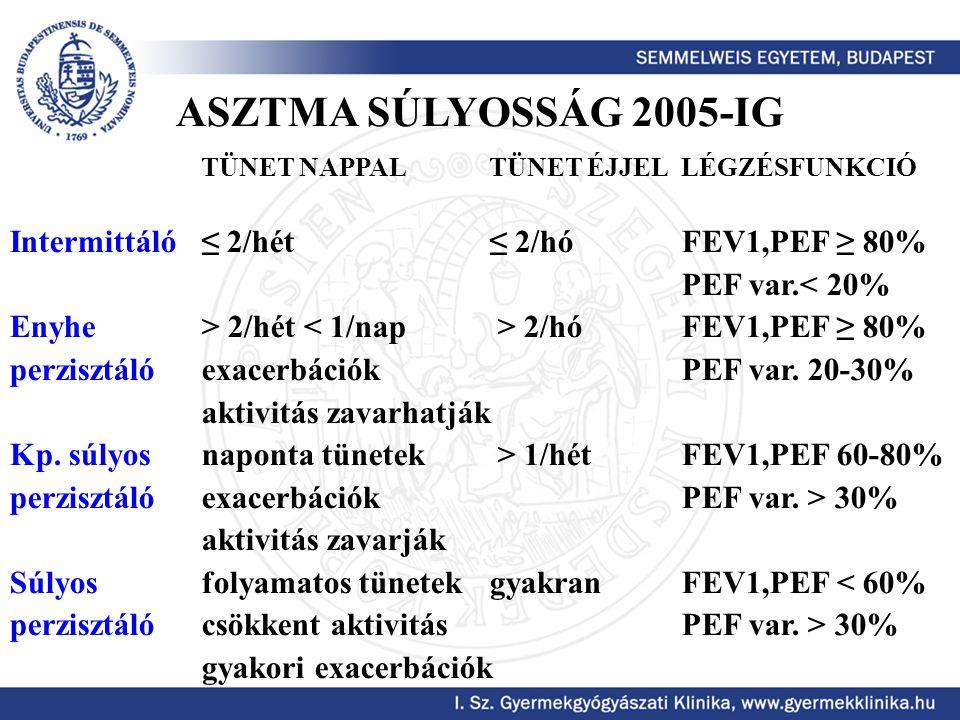 ASZTMA SÚLYOSSÁG 2005-IG Intermittáló ≤ 2/hét ≤ 2/hó FEV1,PEF ≥ 80%