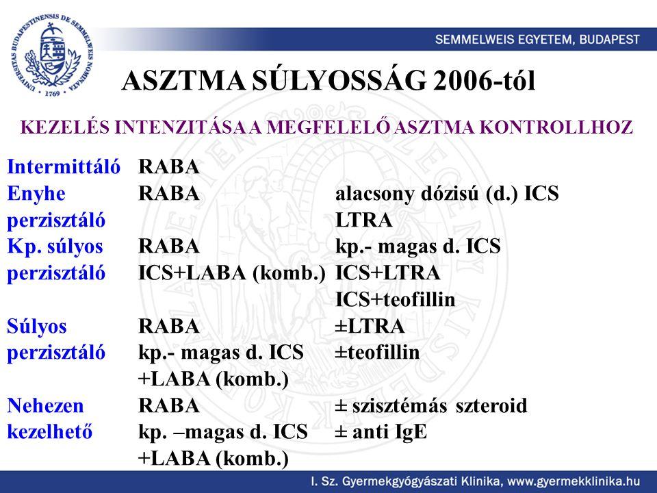 ASZTMA SÚLYOSSÁG 2006-tól Intermittáló RABA