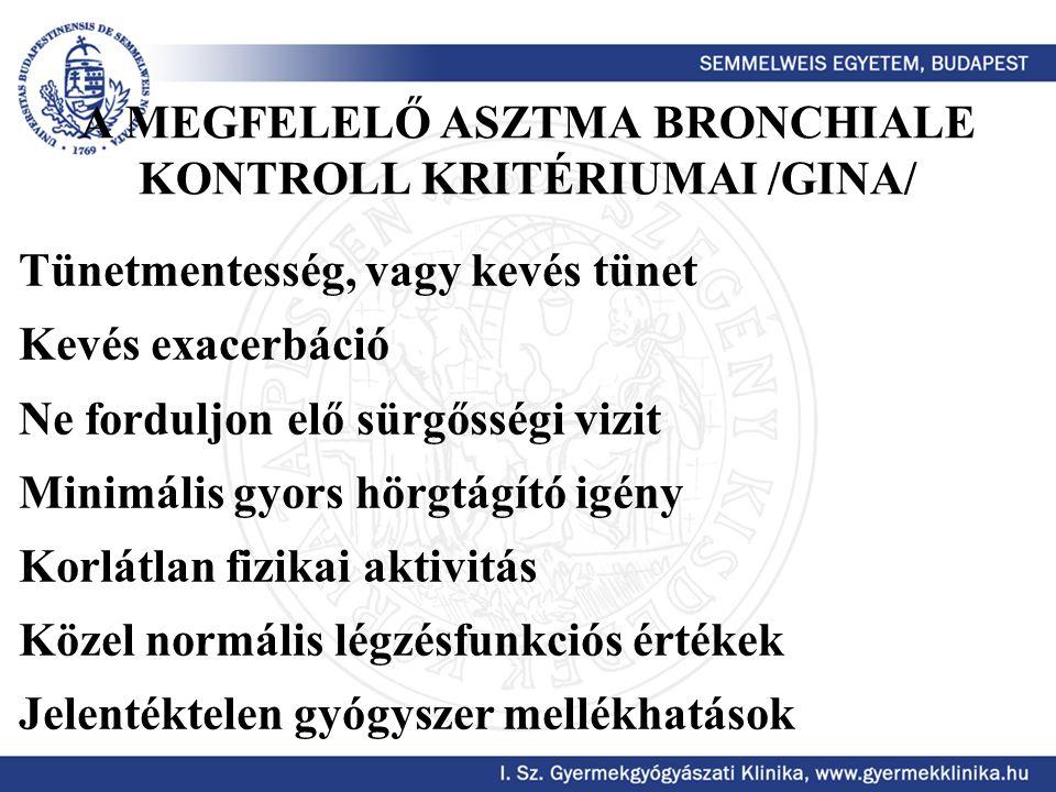 A MEGFELELŐ ASZTMA BRONCHIALE KONTROLL KRITÉRIUMAI /GINA/