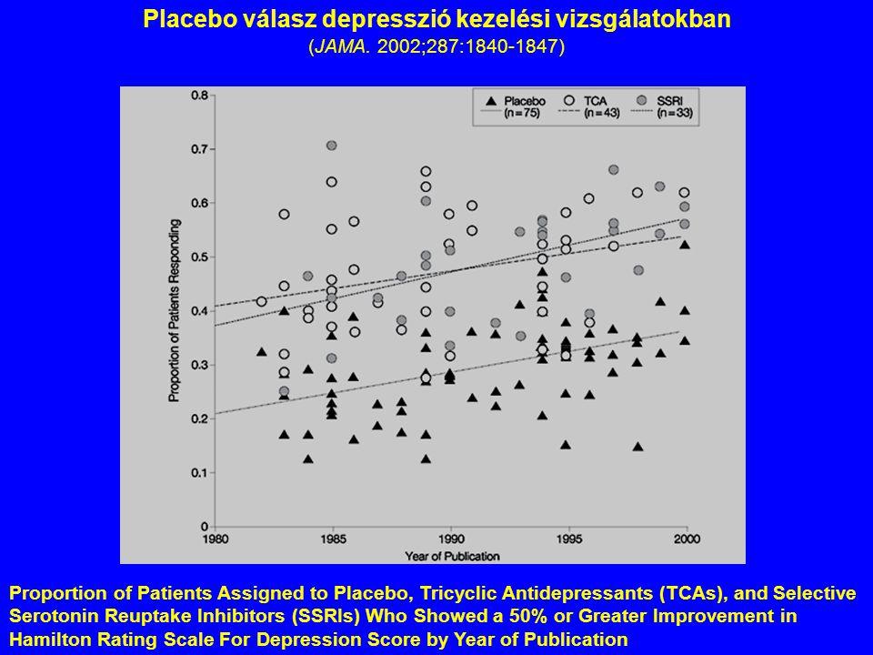 Placebo válasz depresszió kezelési vizsgálatokban (JAMA