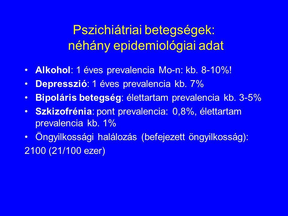 Pszichiátriai betegségek: néhány epidemiológiai adat