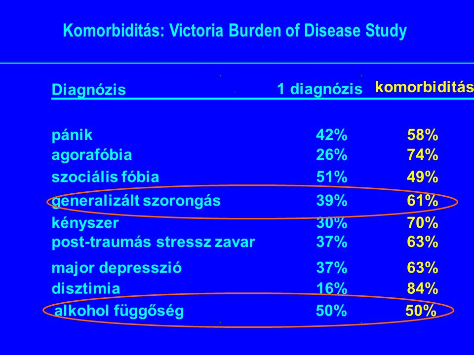 Komorbiditás: Victoria Burden of Disease Study