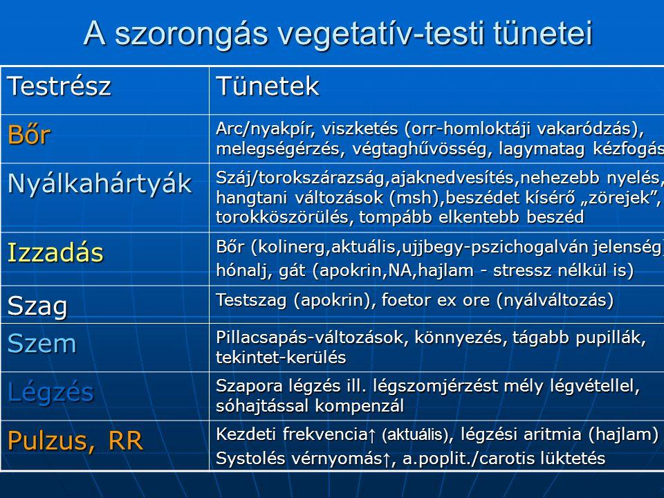 A szorongás vegetatív-testi tünetei