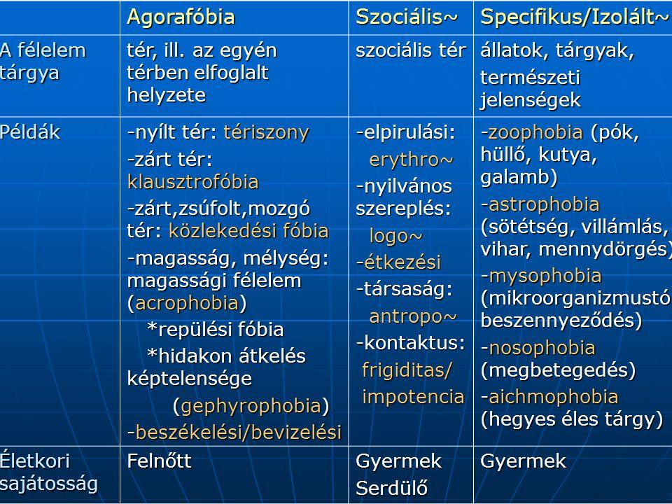 Agorafóbia Szociális~ Specifikus/Izolált~ A félelem tárgya