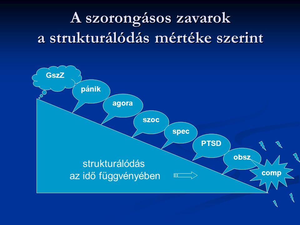 A szorongásos zavarok a strukturálódás mértéke szerint