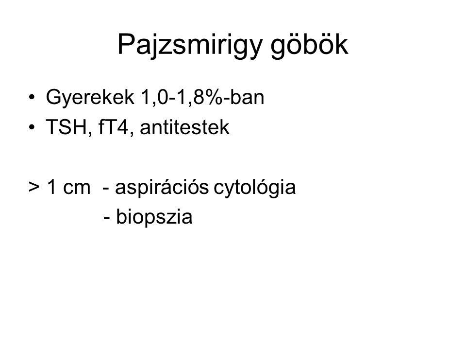 Pajzsmirigy göbök Gyerekek 1,0-1,8%-ban TSH, fT4, antitestek
