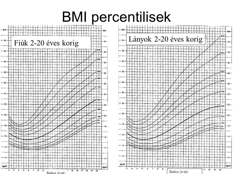 BMI percentilisek Lányok 2-20 éves korig Fiúk 2-20 éves korig let