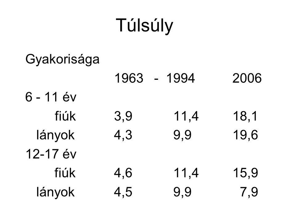 Túlsúly Gyakorisága 1963 - 1994 2006 6 - 11 év fiúk 3,9 11,4 18,1