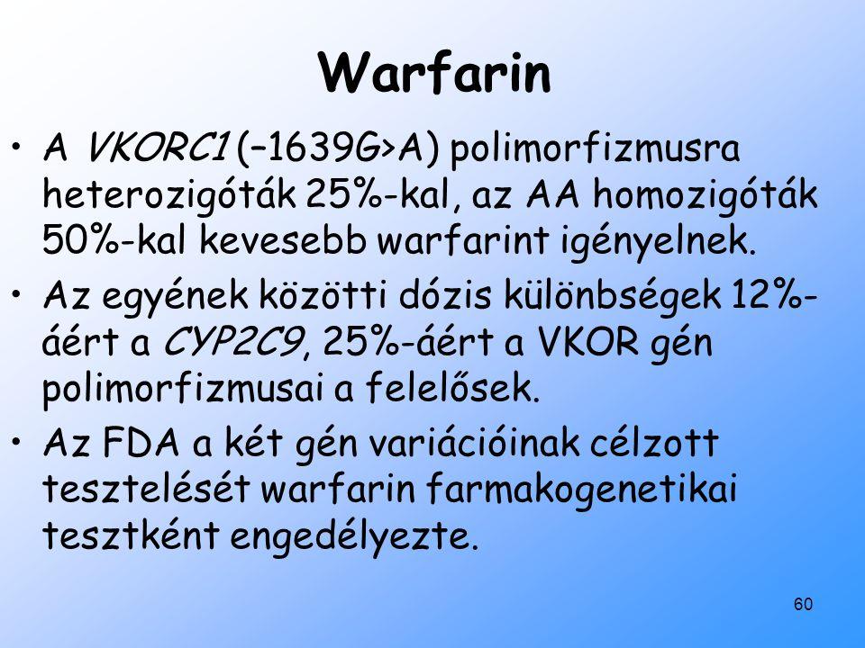 Warfarin A VKORC1 (–1639G>A) polimorfizmusra heterozigóták 25%-kal, az AA homozigóták 50%-kal kevesebb warfarint igényelnek.