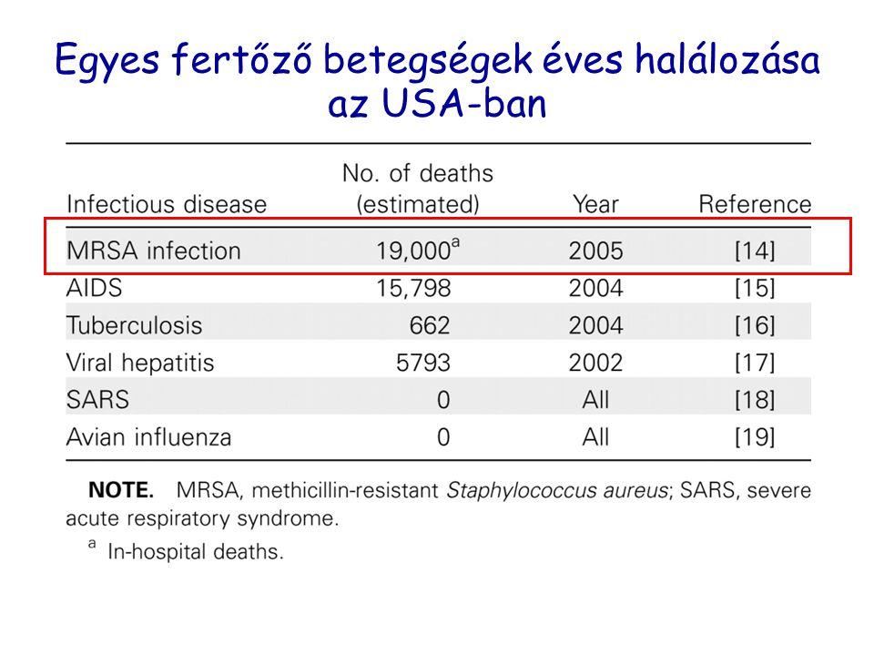 Egyes fertőző betegségek éves halálozása az USA-ban