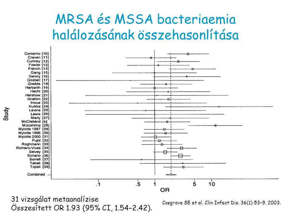 MRSA és MSSA bacteriaemia halálozásának összehasonlítása