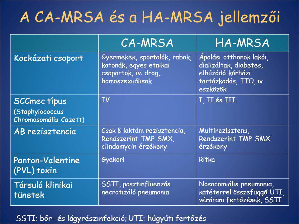 A CA-MRSA és a HA-MRSA jellemzői
