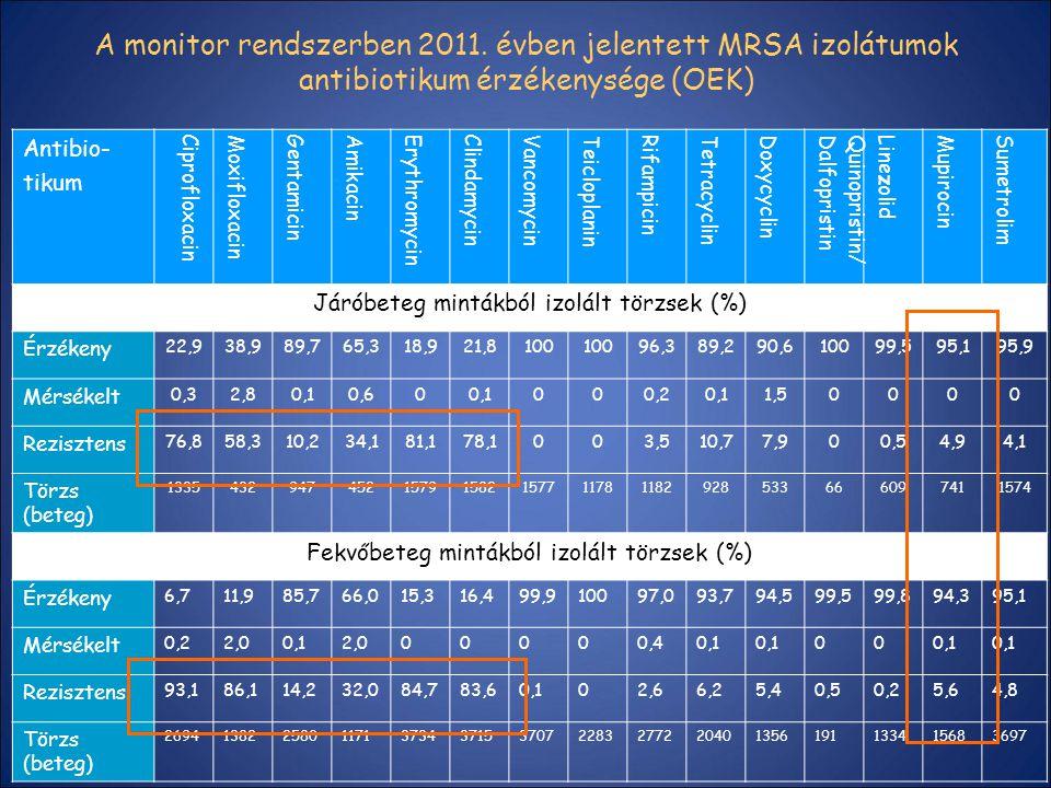 A monitor rendszerben 2011. évben jelentett MRSA izolátumok antibiotikum érzékenysége (OEK)