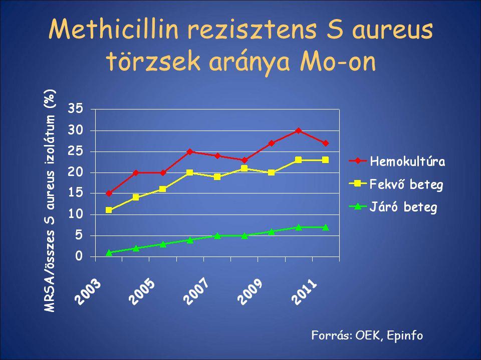 Methicillin rezisztens S aureus törzsek aránya Mo-on