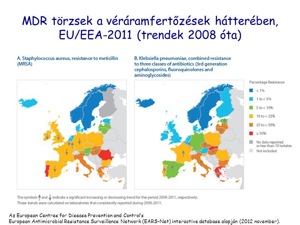 MDR törzsek a véráramfertőzések hátterében, EU/EEA-2011 (trendek 2008 óta)