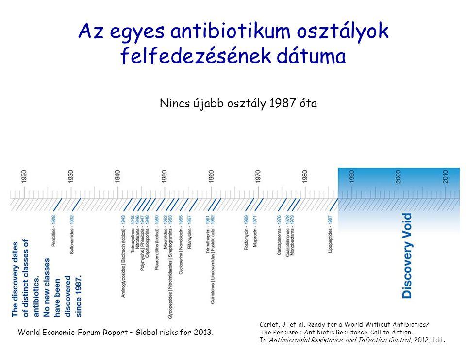 Az egyes antibiotikum osztályok felfedezésének dátuma