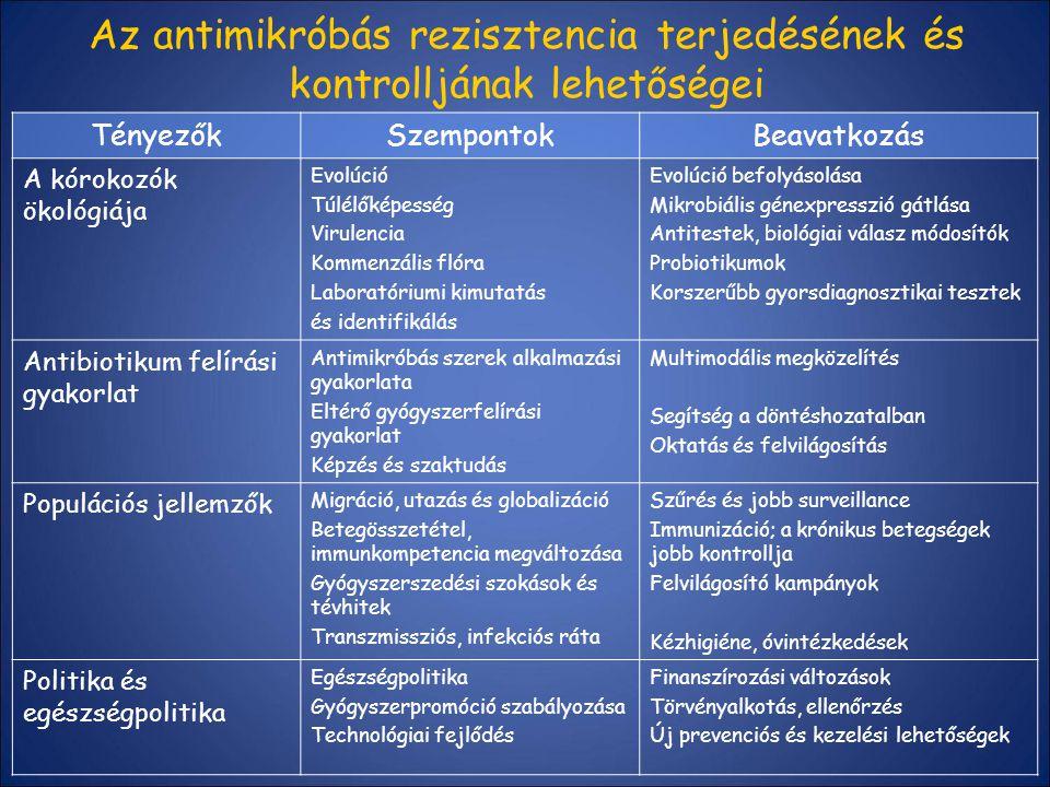 Az antimikróbás rezisztencia terjedésének és kontrolljának lehetőségei