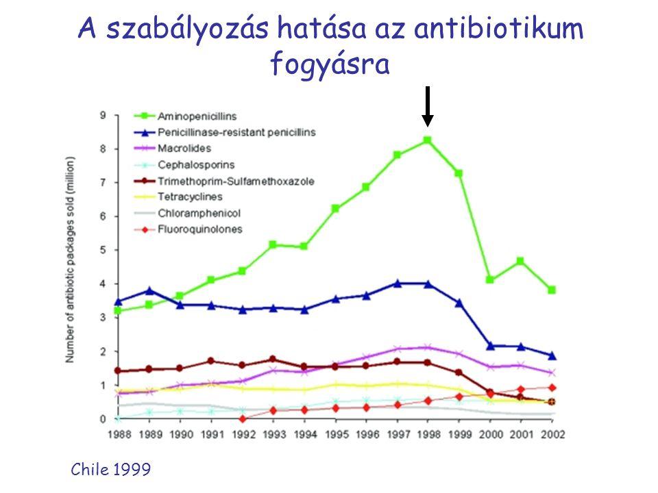 A szabályozás hatása az antibiotikum fogyásra