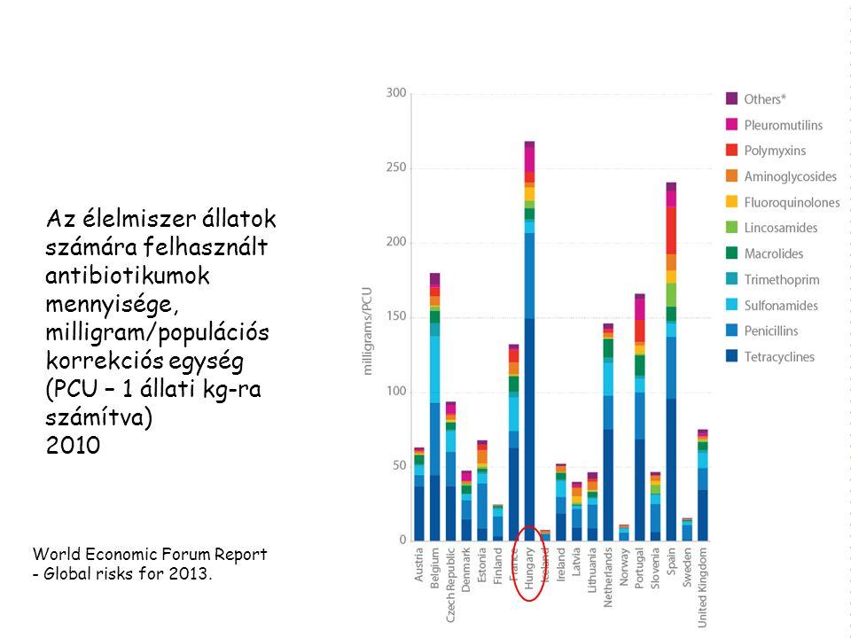 Az élelmiszer állatok számára felhasznált antibiotikumok mennyisége, milligram/populációs korrekciós egység (PCU – 1 állati kg-ra számítva) 2010