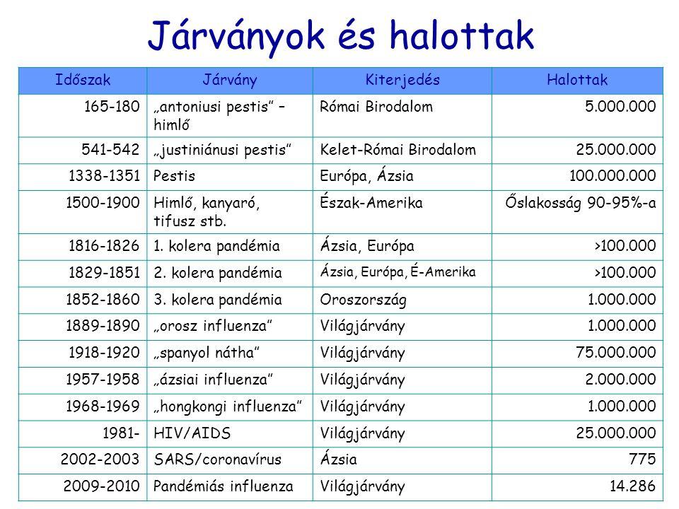 Járványok és halottak Időszak Járvány Kiterjedés Halottak 165-180