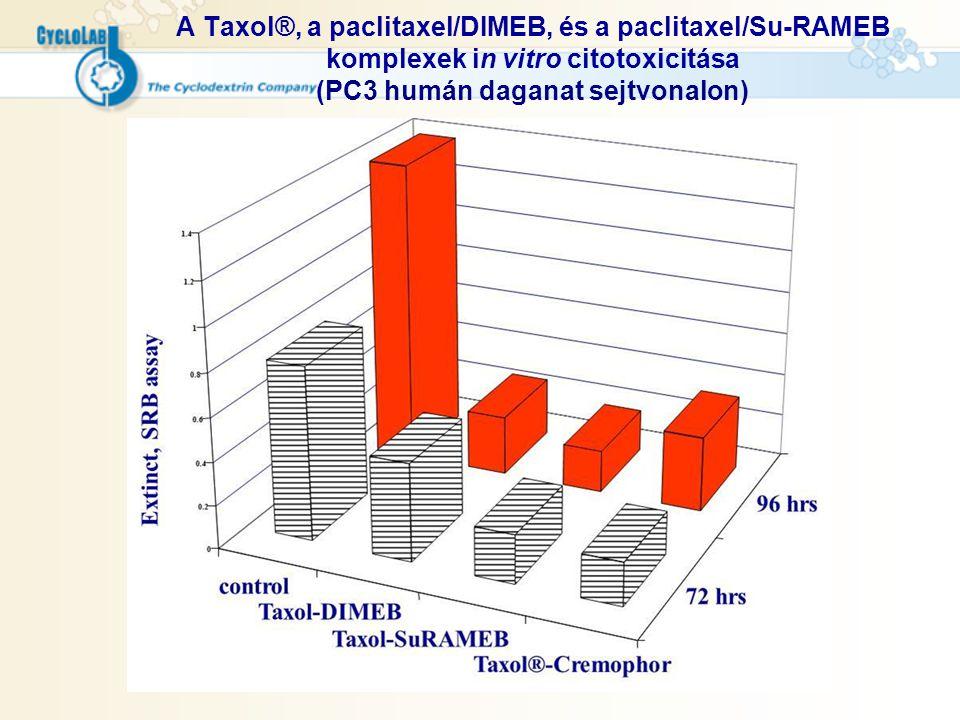 A Taxol®, a paclitaxel/DIMEB, és a paclitaxel/Su-RAMEB komplexek in vitro citotoxicitása (PC3 humán daganat sejtvonalon)