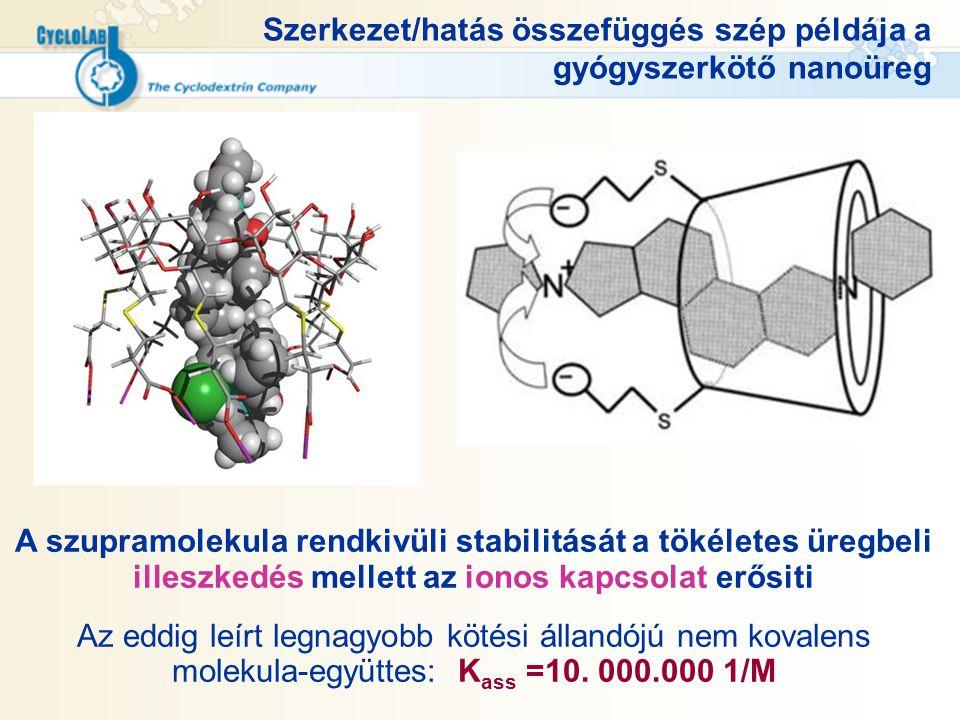 Szerkezet/hatás összefüggés szép példája a gyógyszerkötő nanoüreg