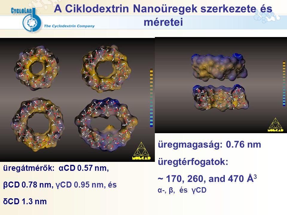 A Ciklodextrin Nanoüregek szerkezete és méretei