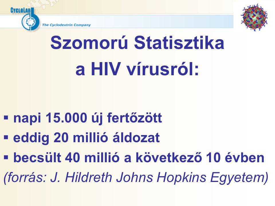 Szomorú Statisztika a HIV vírusról: