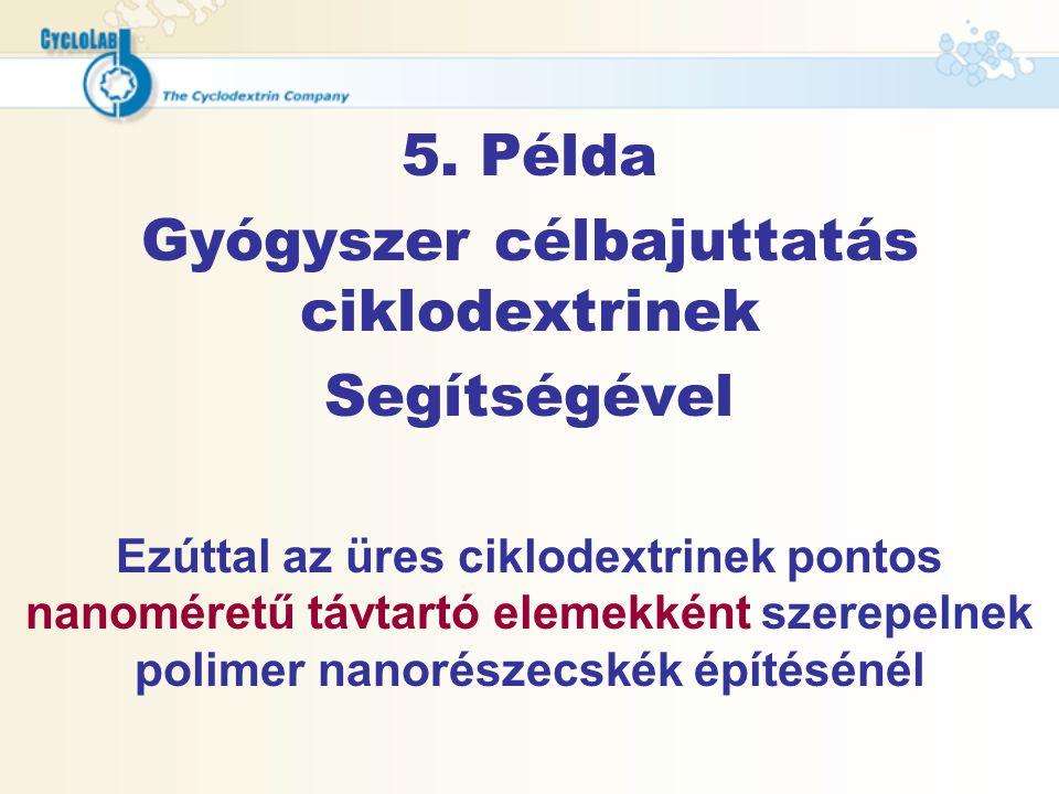 Gyógyszer célbajuttatás ciklodextrinek