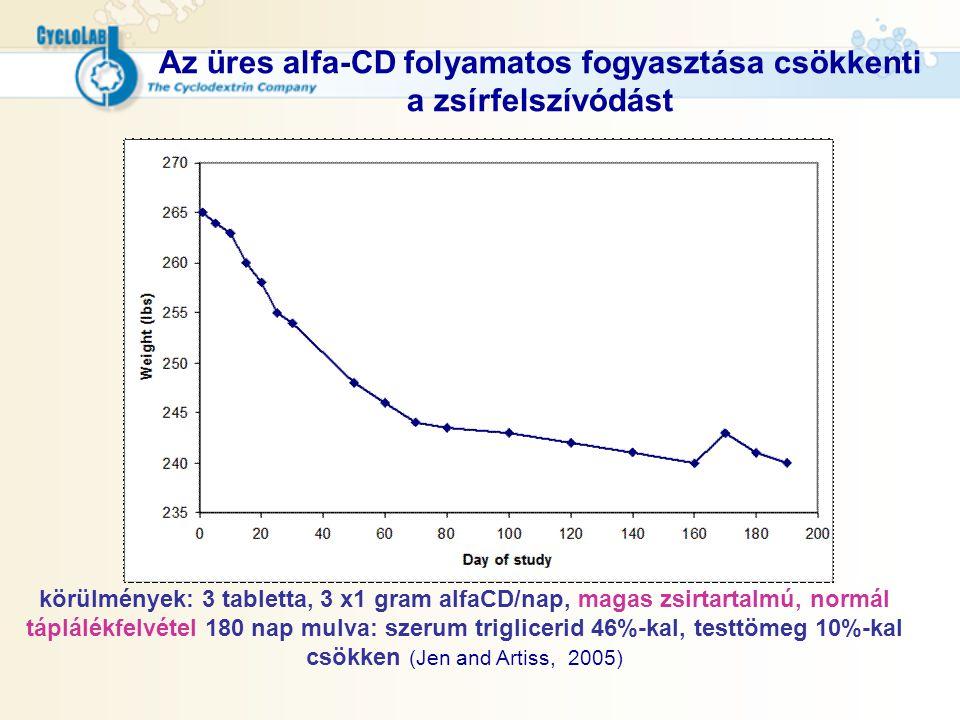 Az üres alfa-CD folyamatos fogyasztása csökkenti a zsírfelszívódást