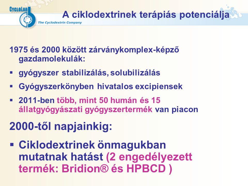 A ciklodextrinek terápiás potenciálja