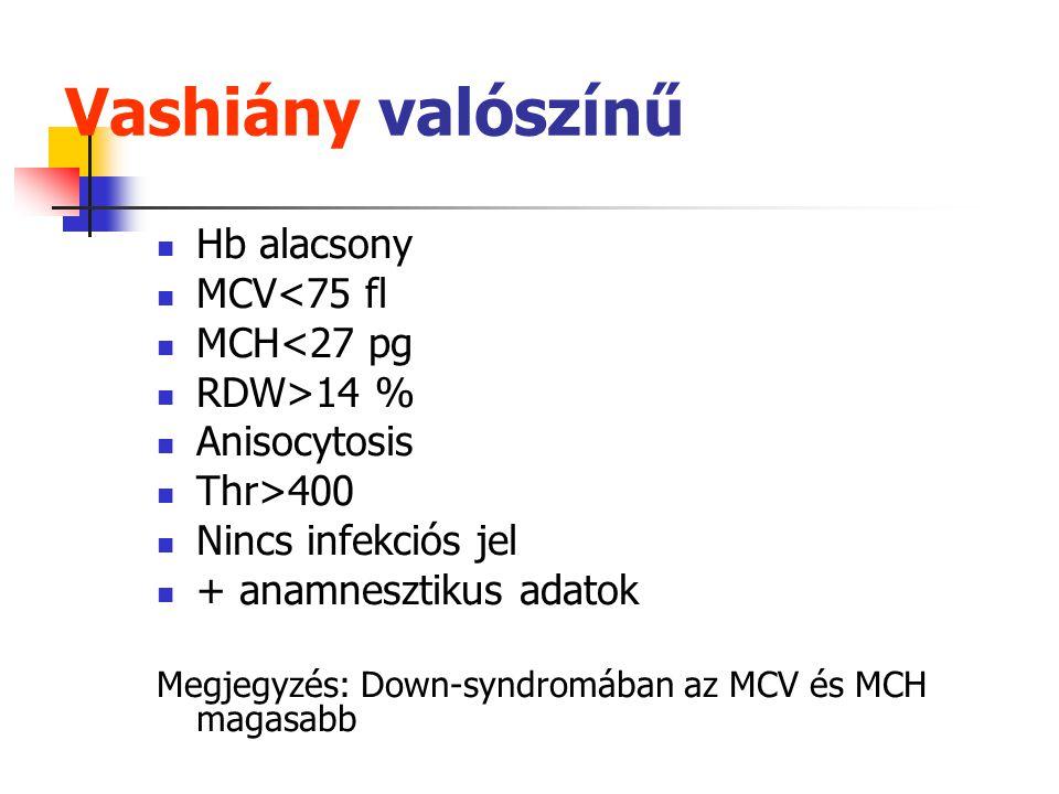 Vashiány valószínű Hb alacsony MCV<75 fl MCH<27 pg RDW>14 %
