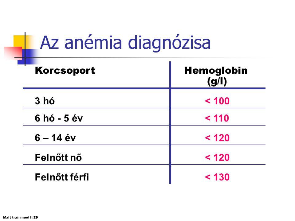 Az anémia diagnózisa Korcsoport Hemoglobin (g/l) 3 hó < 100