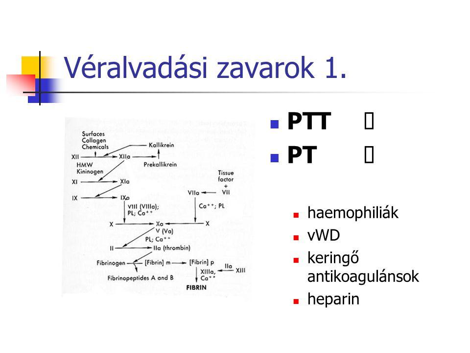Véralvadási zavarok 1. PTT Ű PT Ú haemophiliák vWD