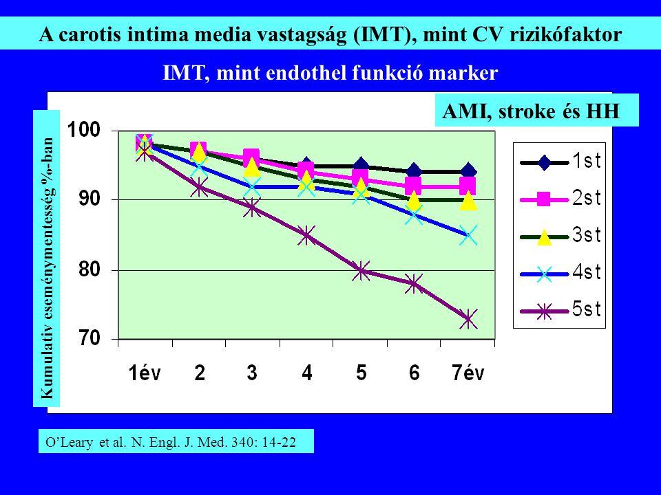 A carotis intima media vastagság (IMT), mint CV rizikófaktor