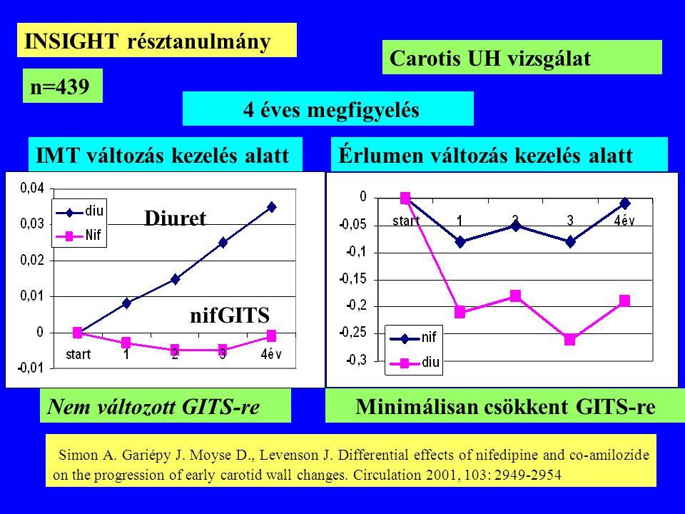 Minimálisan csökkent GITS-re