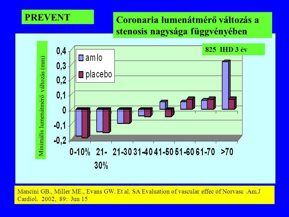Coronaria lumenátmérő változás a stenosis nagysága függvényében